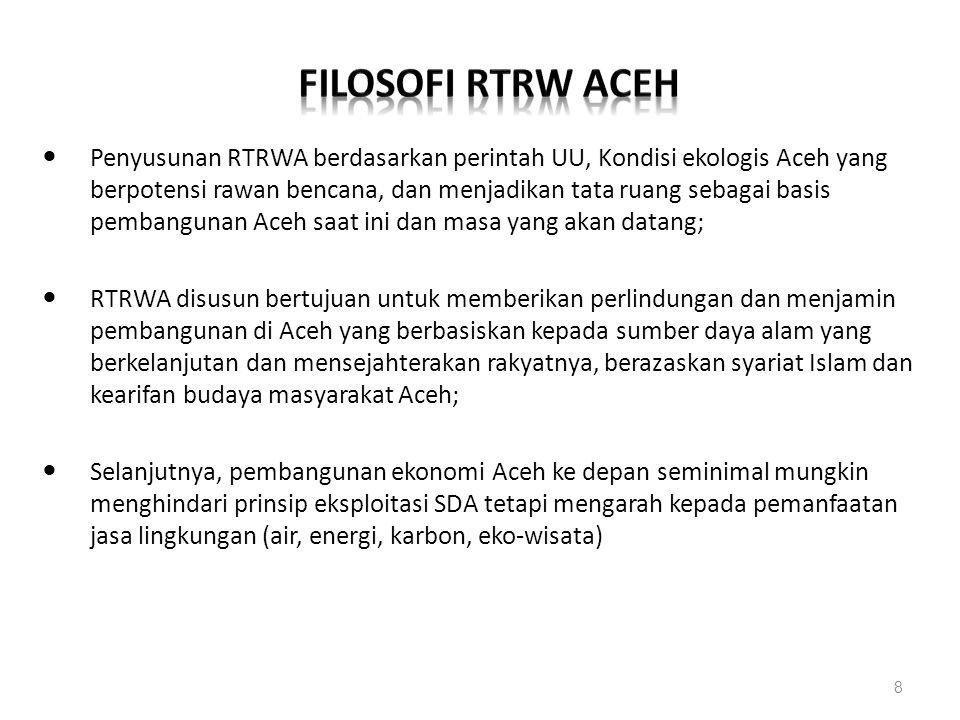 FILOSOFI RTRW aceh