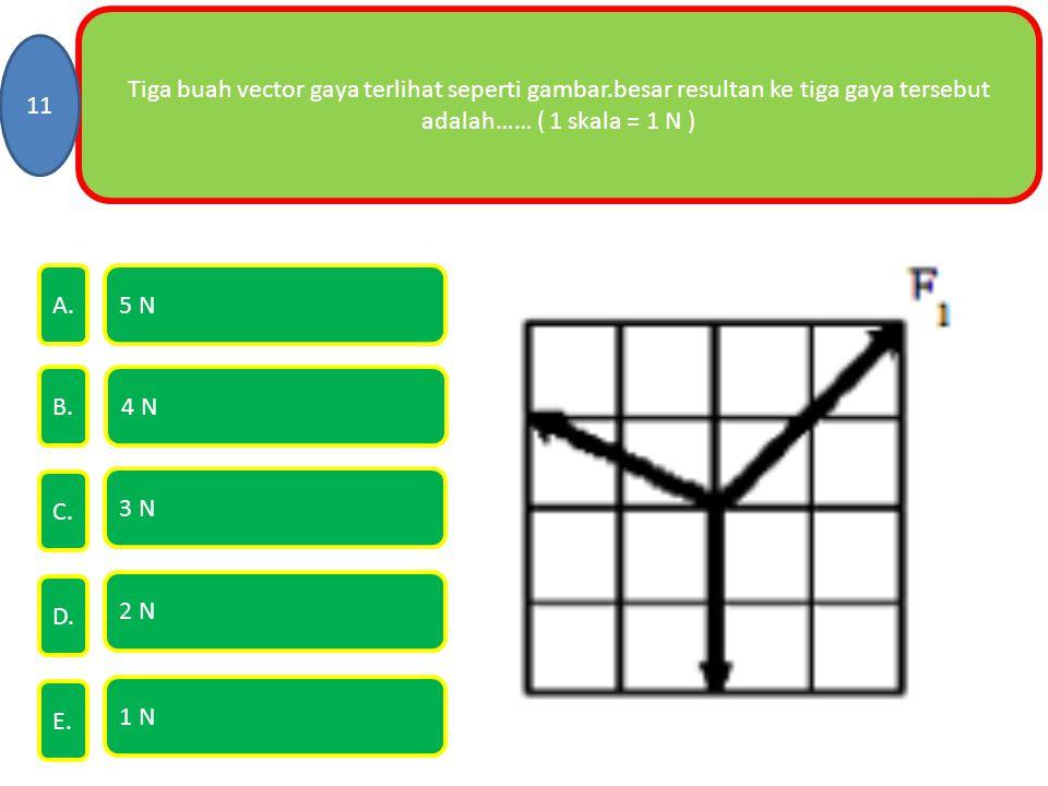 Tiga buah vector gaya terlihat seperti gambar