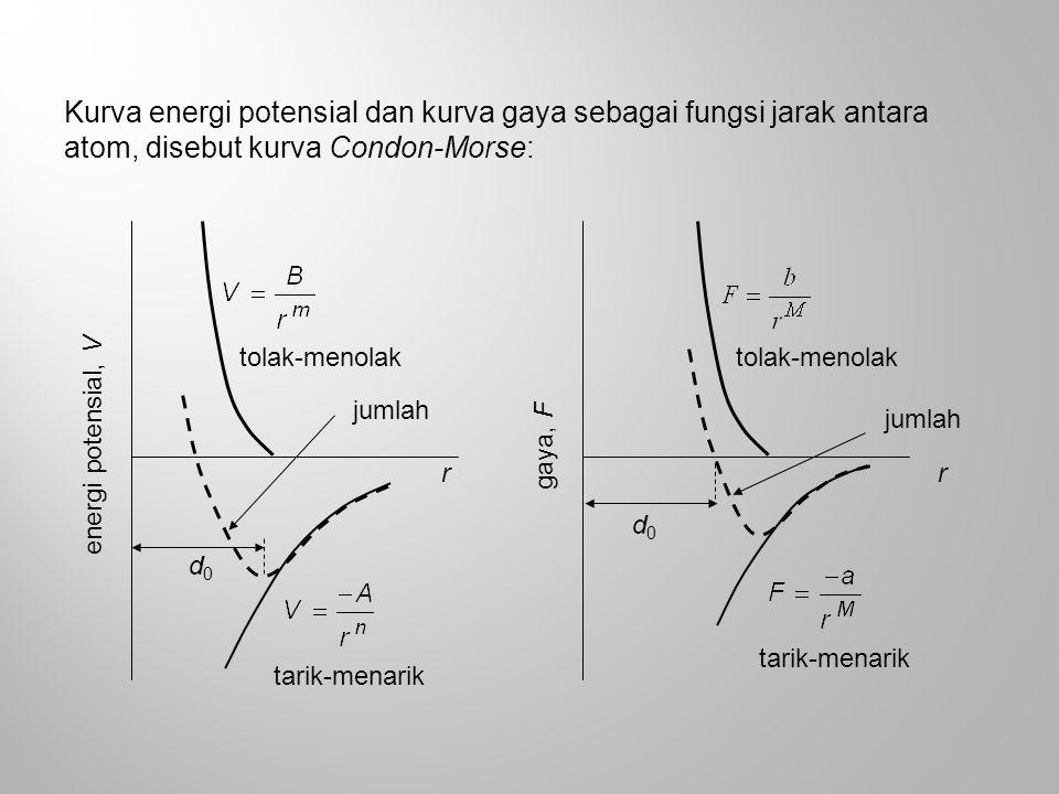 Kurva energi potensial dan kurva gaya sebagai fungsi jarak antara atom, disebut kurva Condon-Morse: