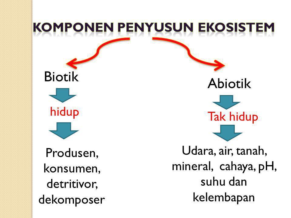 Biotik Abiotik Komponen penyusun ekosistem hidup Tak hidup