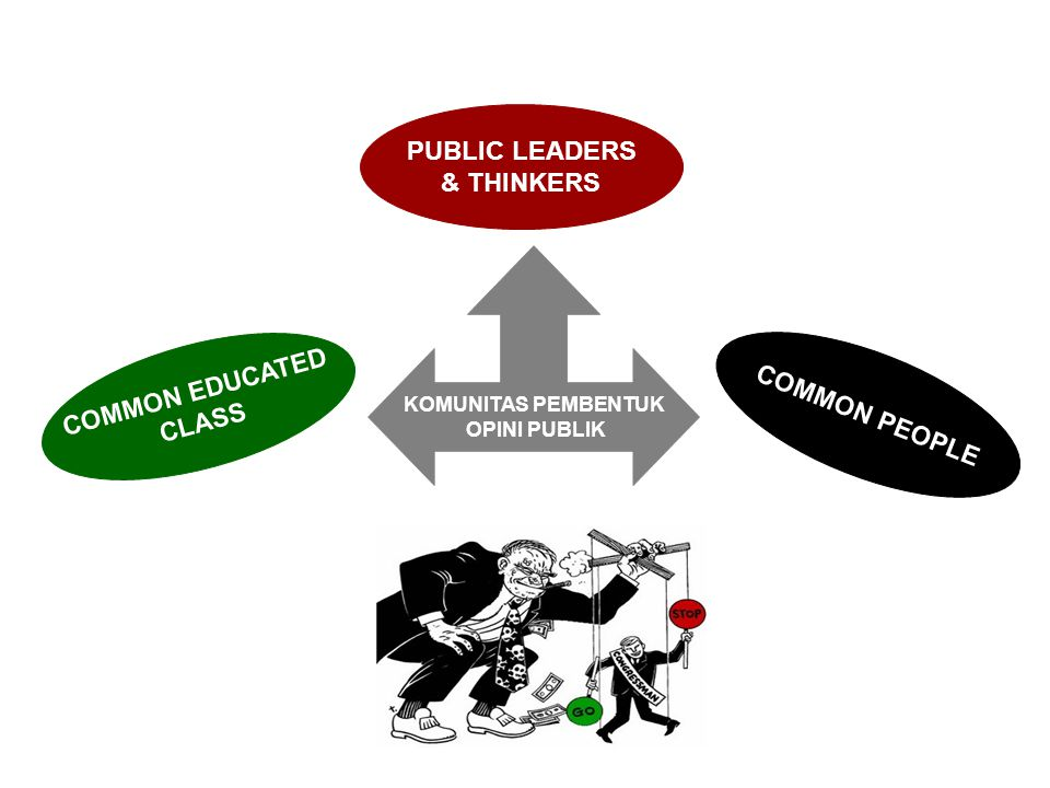 PUBLIC LEADERS & THINKERS COMMON EDUCATED CLASS COMMON PEOPLE