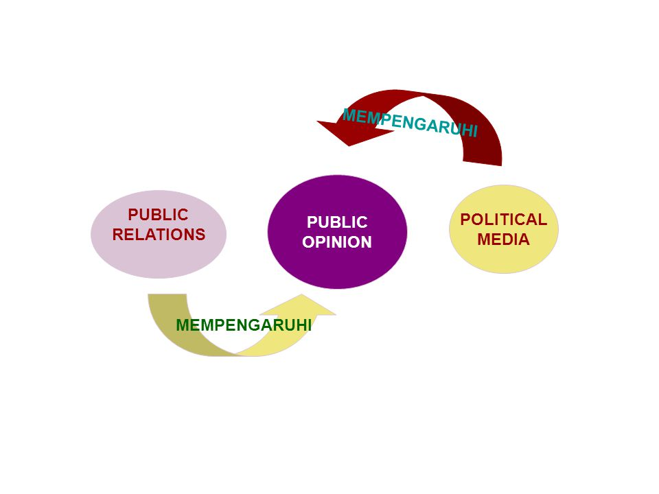 MEMPENGARUHI PUBLIC OPINION POLITICAL MEDIA PUBLIC RELATIONS MEMPENGARUHI