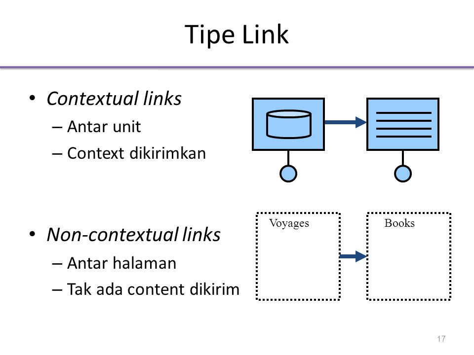 Tipe Link Contextual links Non-contextual links Antar unit