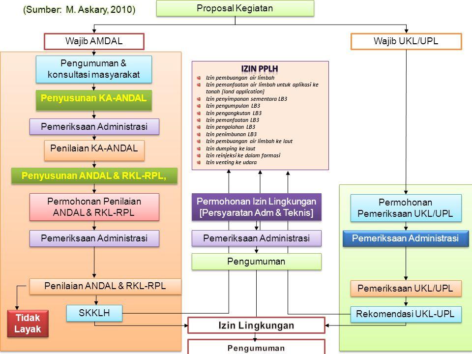 Penyusunan ANDAL & RKL-RPL,