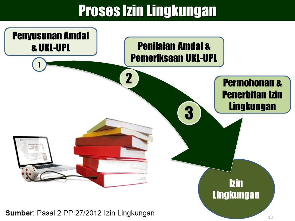 3 Proses Izin Lingkungan 2 Penyusunan Amdal & UKL-UPL