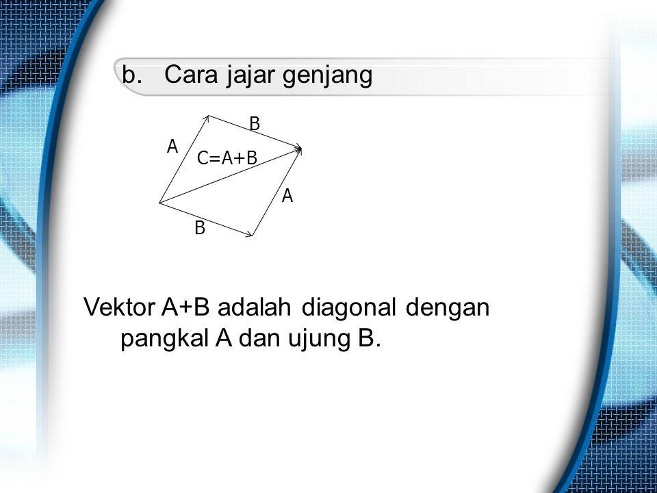 Vektor A+B adalah diagonal dengan pangkal A dan ujung B.
