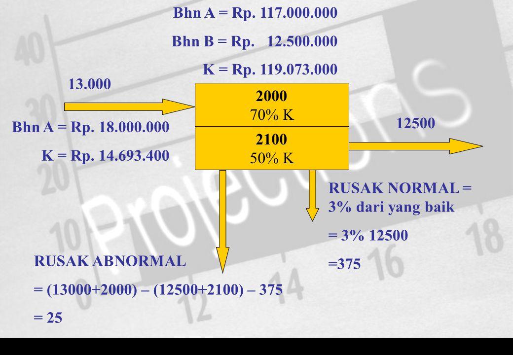 Bhn A = Rp. 117.000.000 Bhn B = Rp. 12.500.000. K = Rp. 119.073.000. 13.000. 2000. 70% K. 12500.