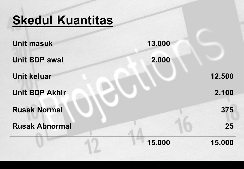 Skedul Kuantitas Unit masuk 13.000 Unit BDP awal 2.000 Unit keluar
