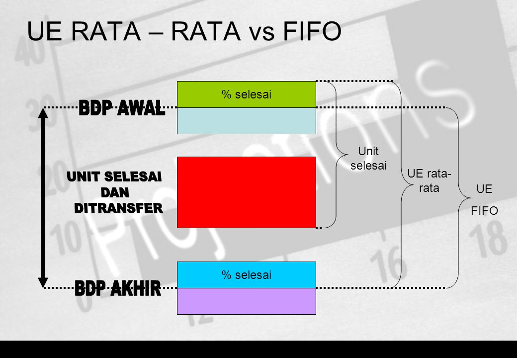 UE RATA – RATA vs FIFO BDP AWAL UNIT SELESAI DAN DITRANSFER BDP AKHIR