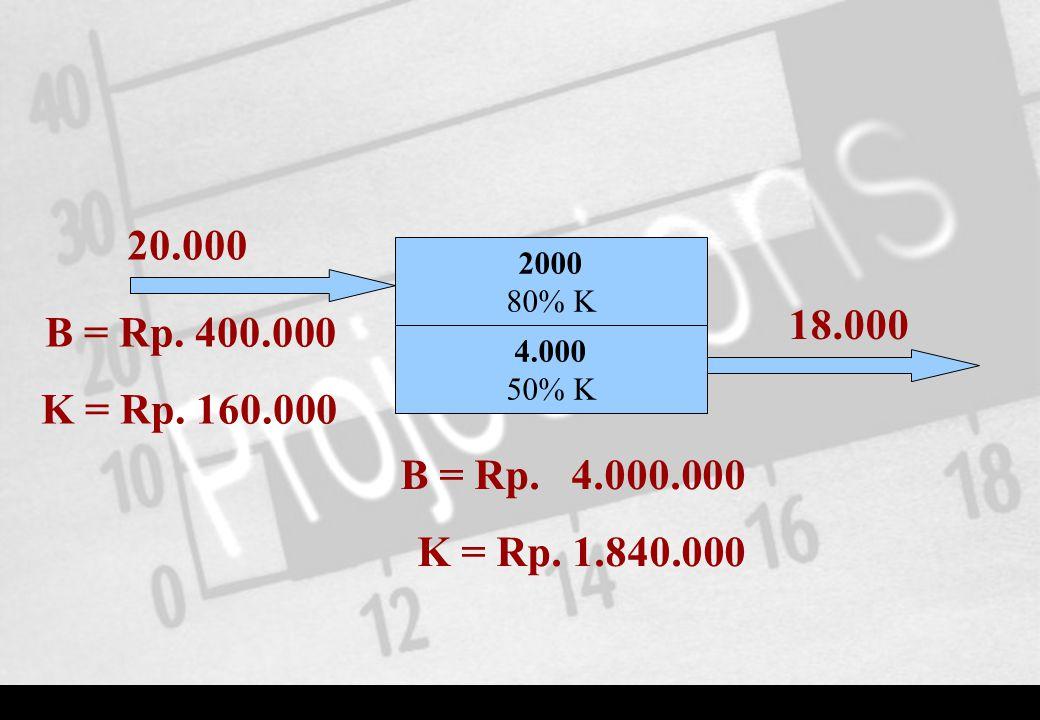 20.000 2000. 80% K. 18.000. B = Rp. 400.000. K = Rp. 160.000. 4.000. 50% K. B = Rp. 4.000.000.