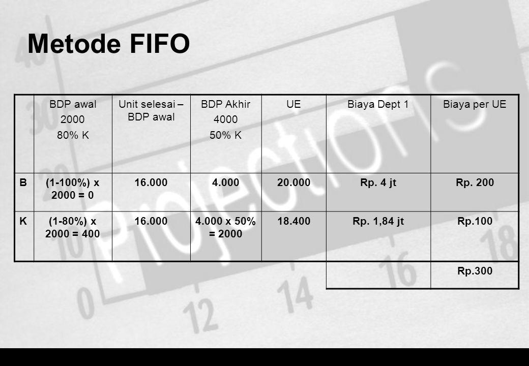 Metode FIFO BDP awal 2000 80% K Unit selesai – BDP awal BDP Akhir 4000