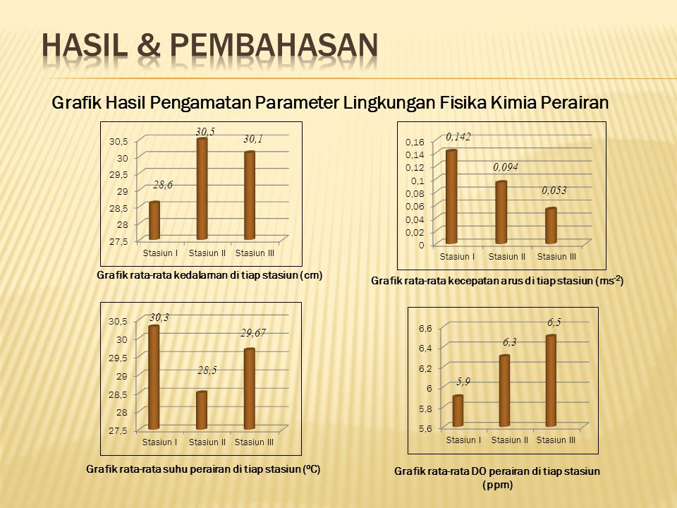 Grafik Hasil Pengamatan Parameter Lingkungan Fisika Kimia Perairan