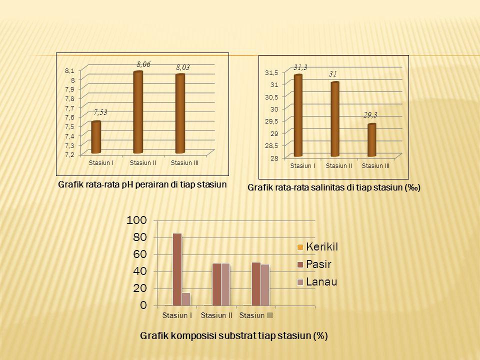 Grafik komposisi substrat tiap stasiun (%)