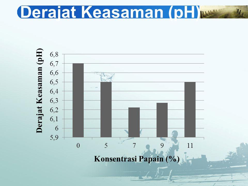 Derajat Keasaman (pH)