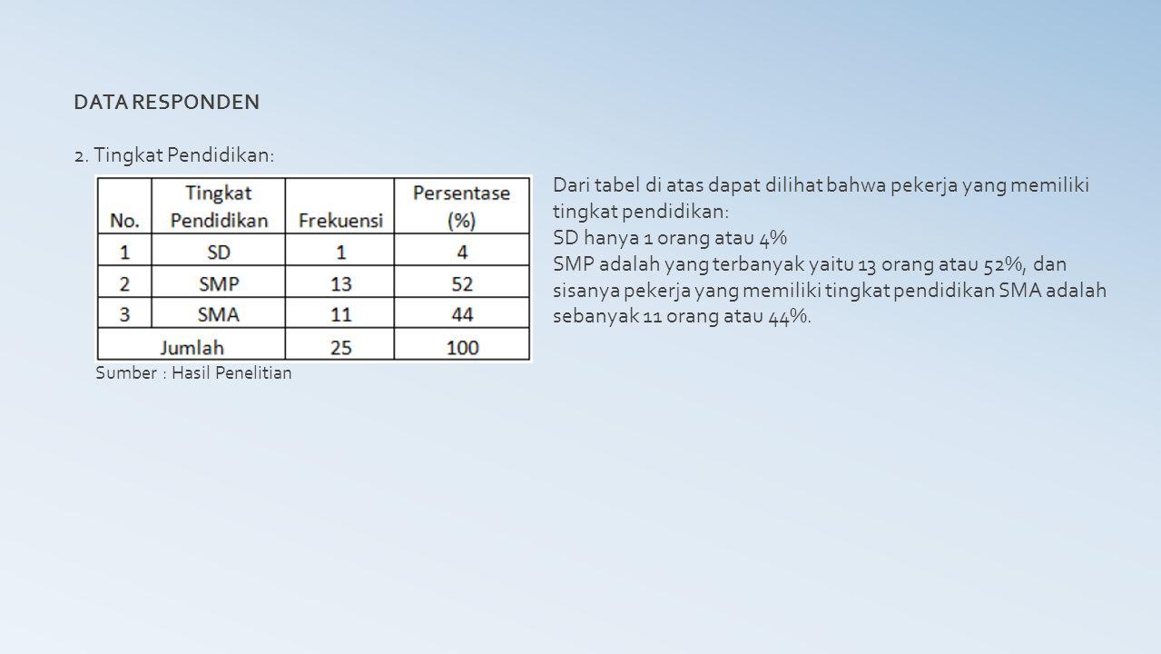 DATA RESPONDEN 2. Tingkat Pendidikan: