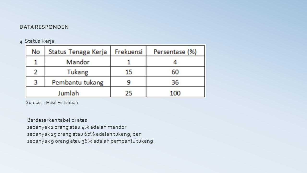Berdasarkan tabel di atas sebanyak 1 orang atau 4% adalah mandor
