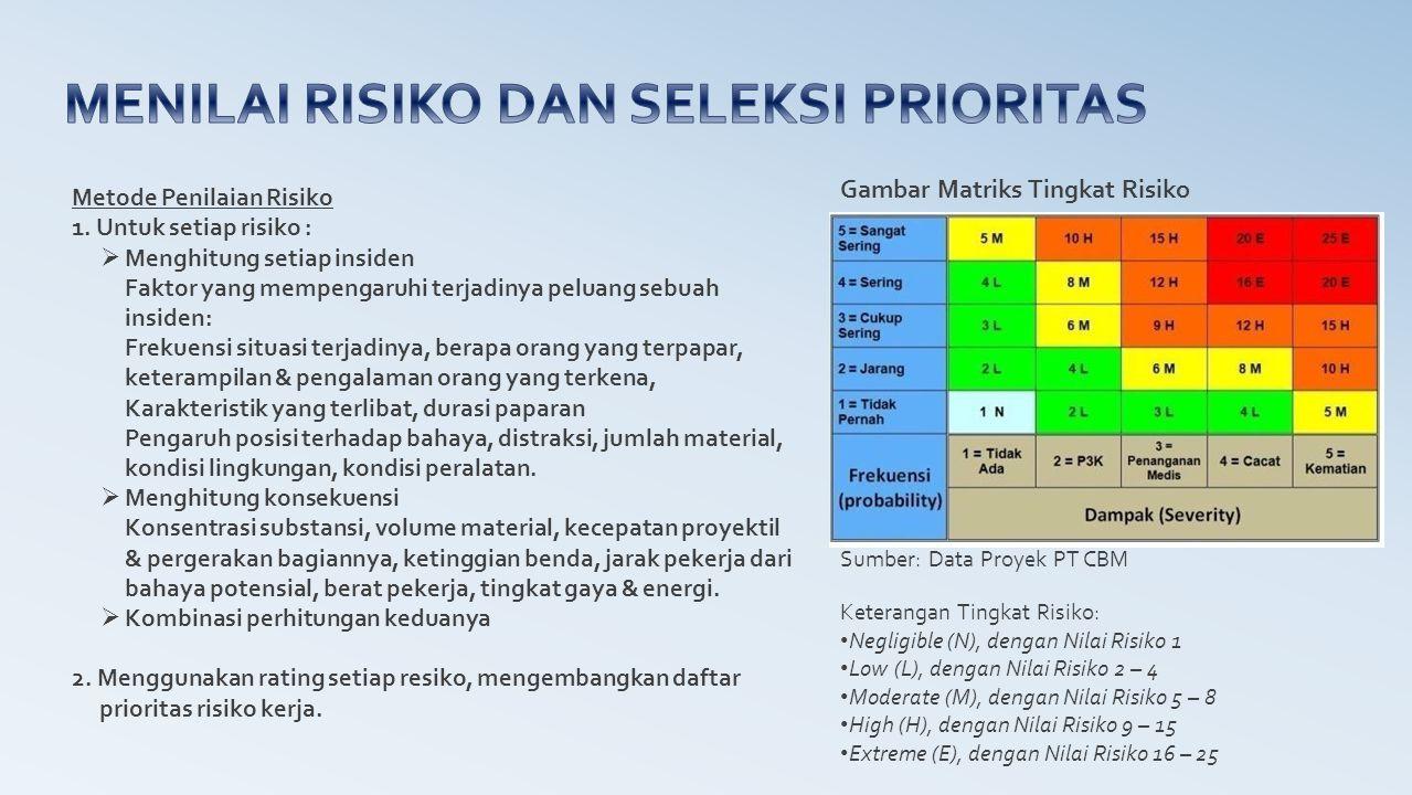 MENILAI RISIKO DAN SELEKSI PRIORITAS