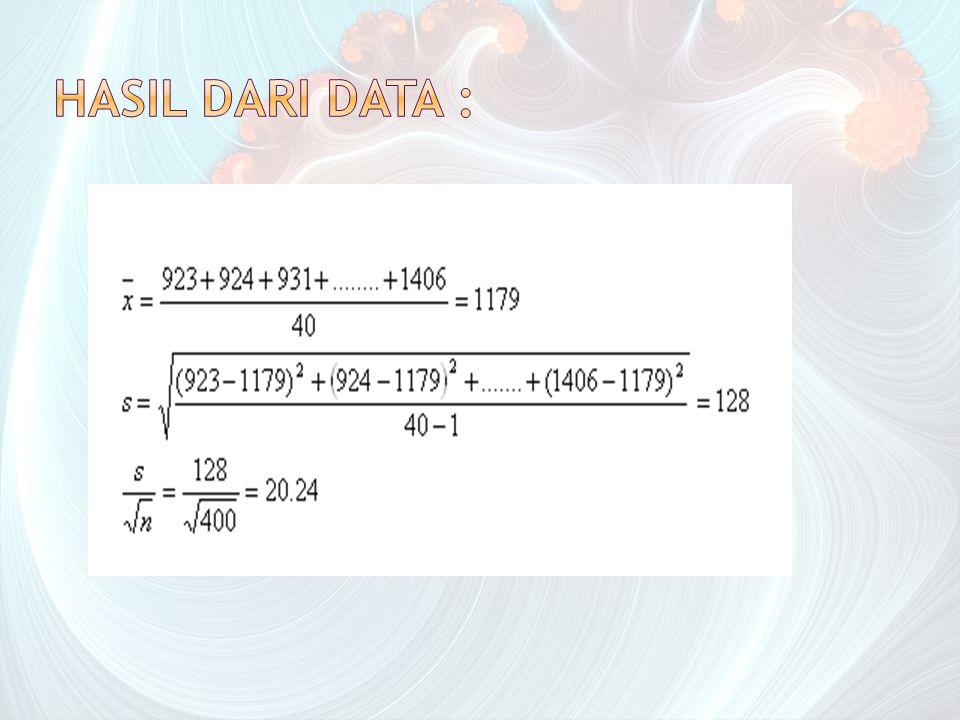 Hasil dari data :