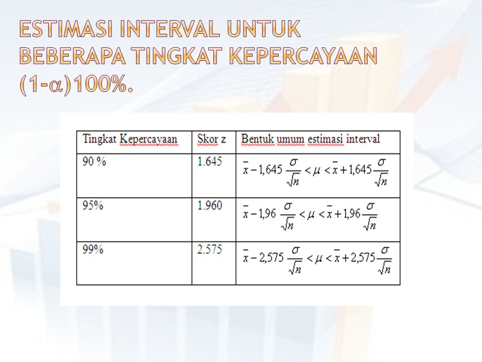 Estimasi interval untuk beberapa tingkat kepercayaan (1-)100%.