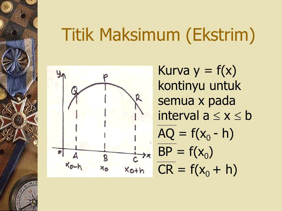 Titik Maksimum (Ekstrim)