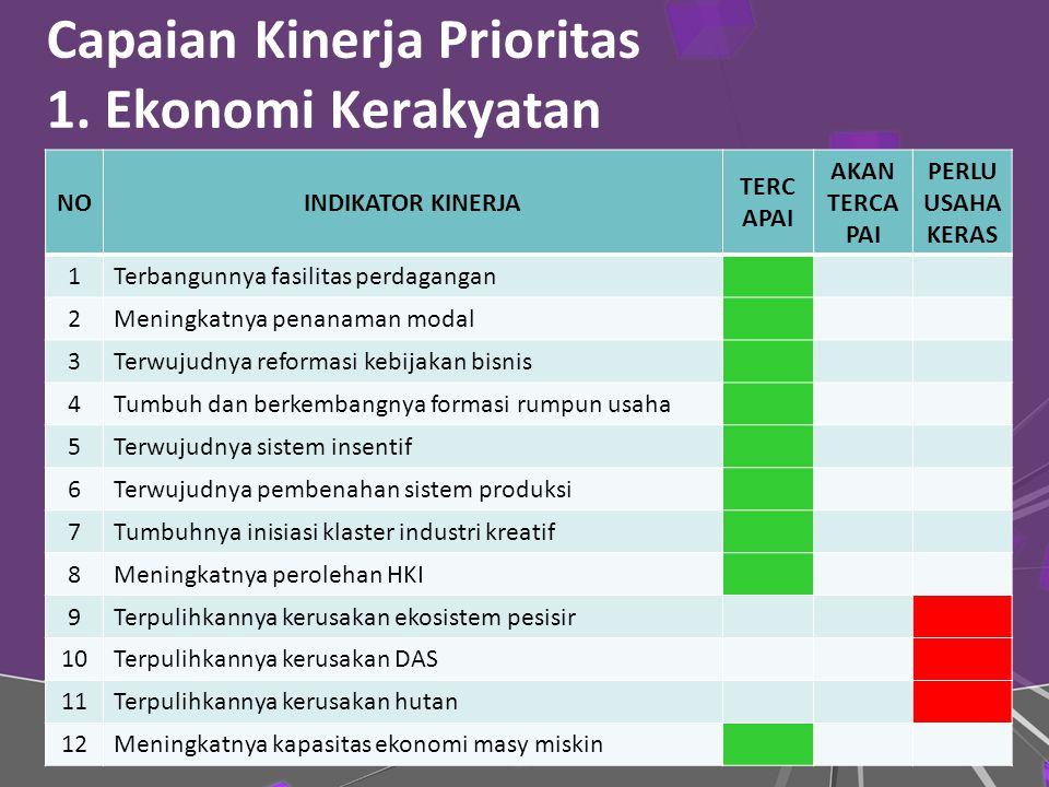 Capaian Kinerja Prioritas 1. Ekonomi Kerakyatan