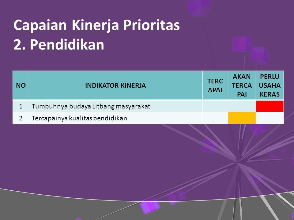 Capaian Kinerja Prioritas 2. Pendidikan