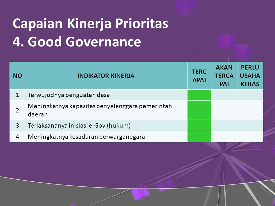 Capaian Kinerja Prioritas 4. Good Governance