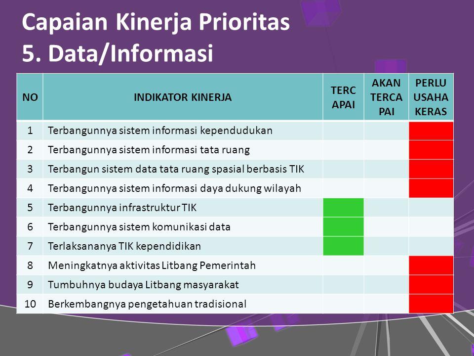 Capaian Kinerja Prioritas 5. Data/Informasi