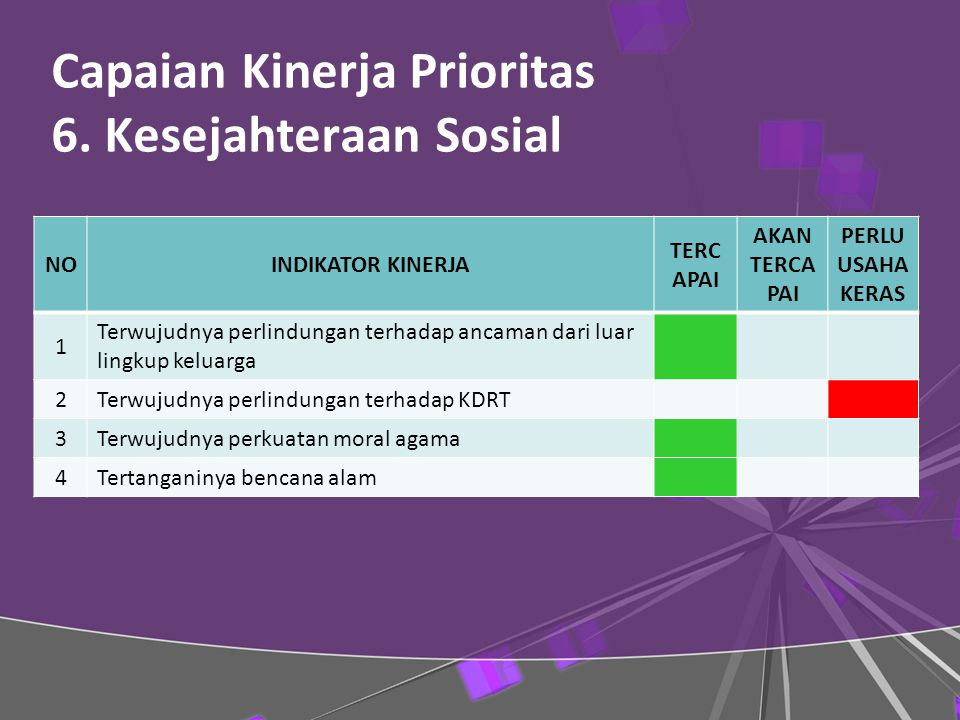 Capaian Kinerja Prioritas 6. Kesejahteraan Sosial