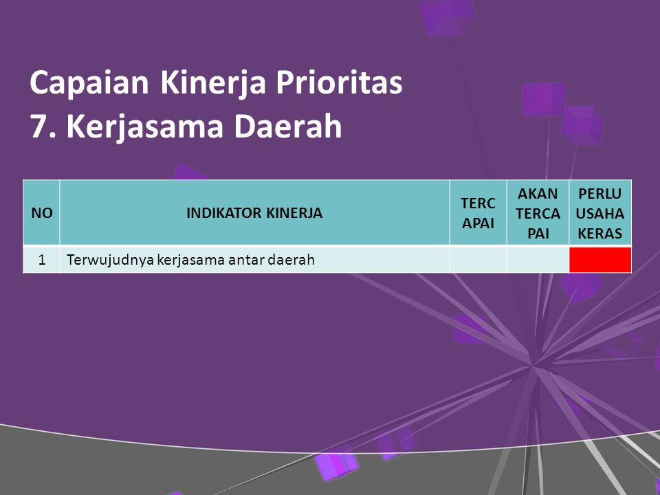 Capaian Kinerja Prioritas 7. Kerjasama Daerah