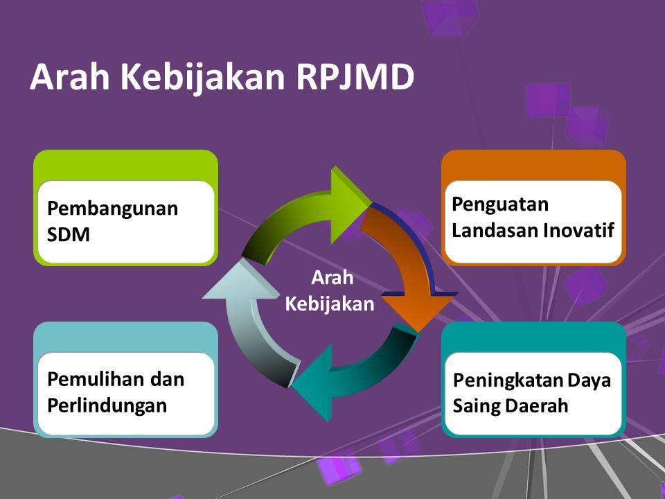 Arah Kebijakan RPJMD Penguatan Landasan Inovatif Pembangunan SDM