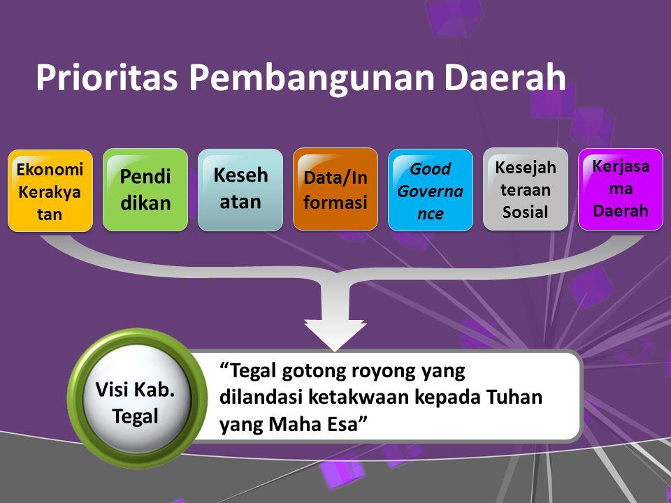 Prioritas Pembangunan Daerah