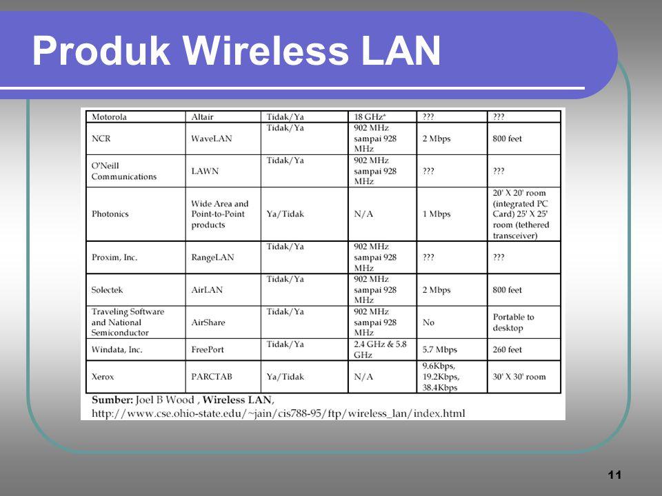 Produk Wireless LAN