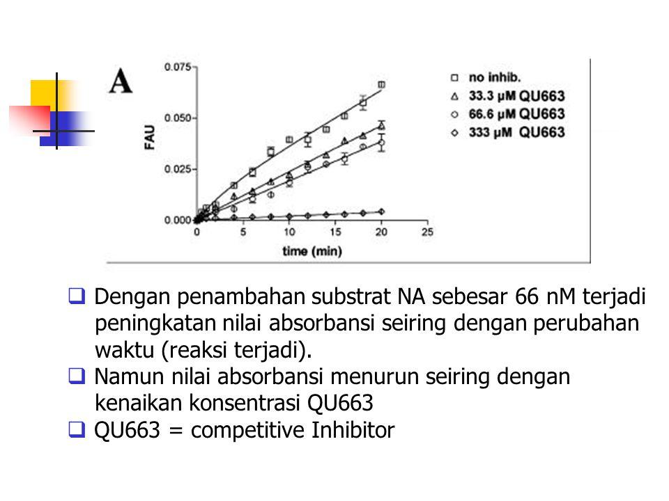 Dengan penambahan substrat NA sebesar 66 nM terjadi