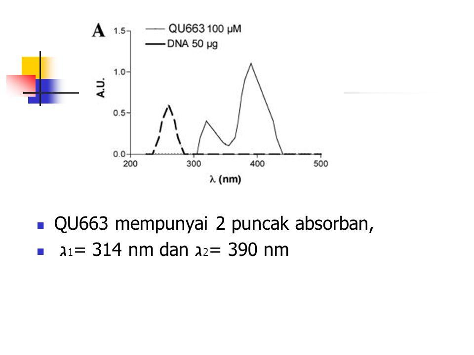 QU663 mempunyai 2 puncak absorban,