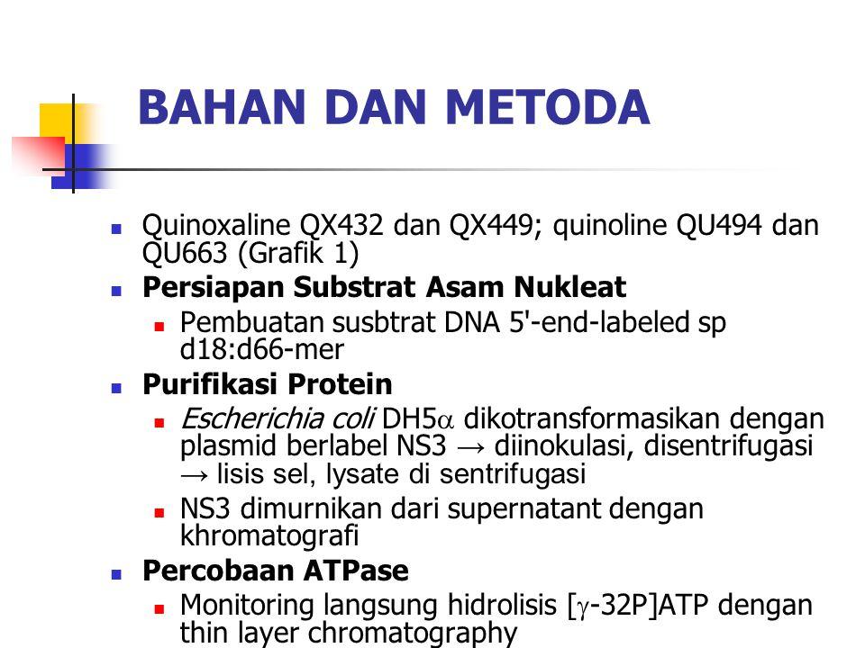 BAHAN DAN METODA Quinoxaline QX432 dan QX449; quinoline QU494 dan QU663 (Grafik 1) Persiapan Substrat Asam Nukleat.