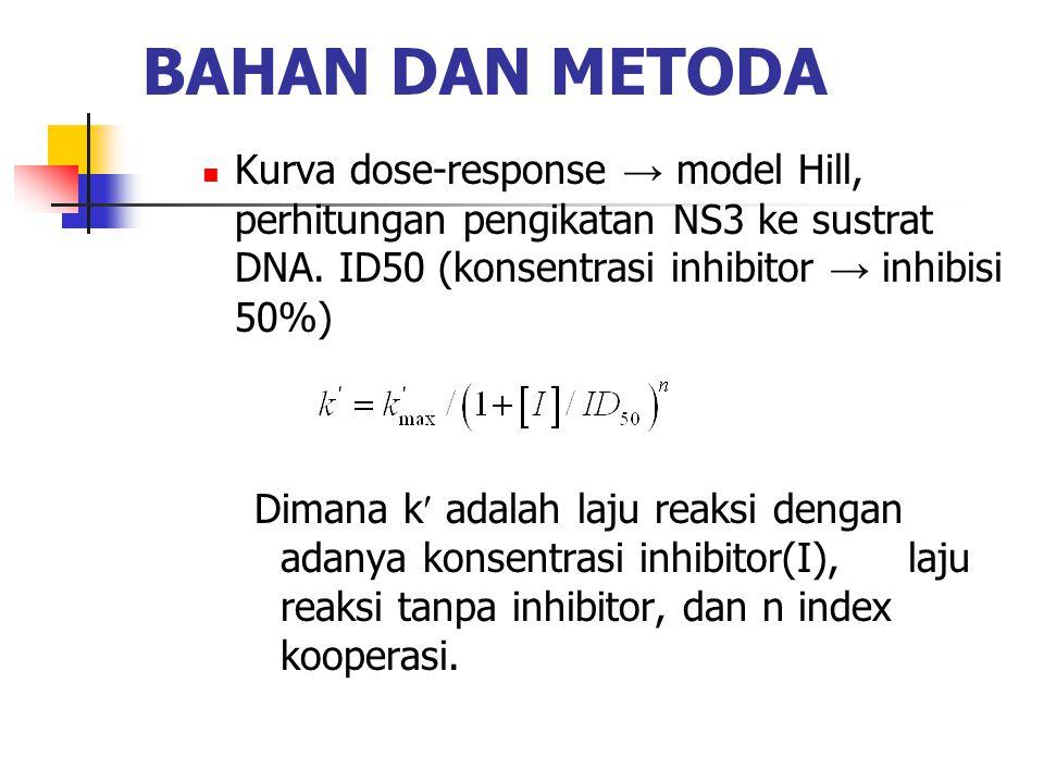 BAHAN DAN METODA Kurva dose-response → model Hill, perhitungan pengikatan NS3 ke sustrat DNA. ID50 (konsentrasi inhibitor → inhibisi 50%)
