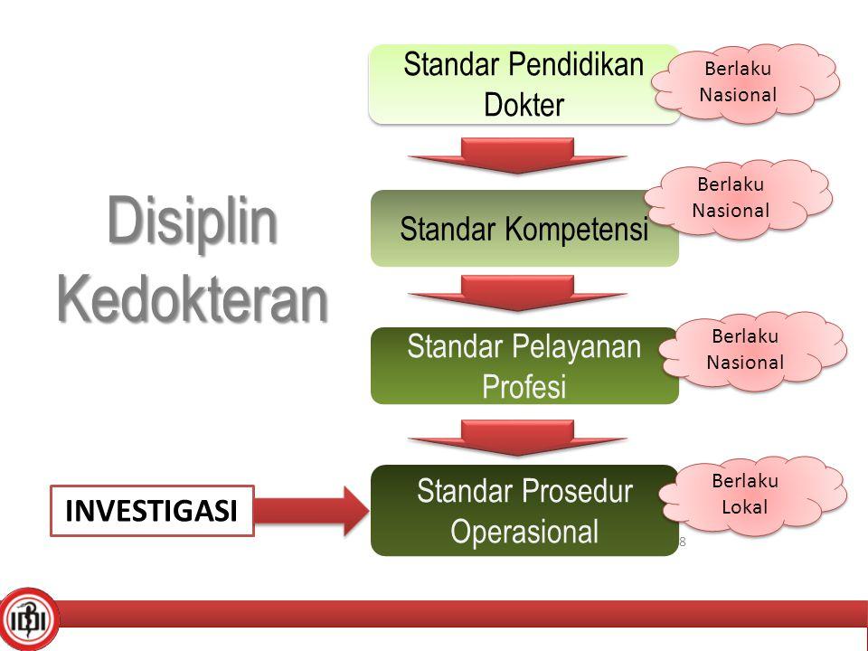 Disiplin Kedokteran Standar Pendidikan Dokter Standar Kompetensi
