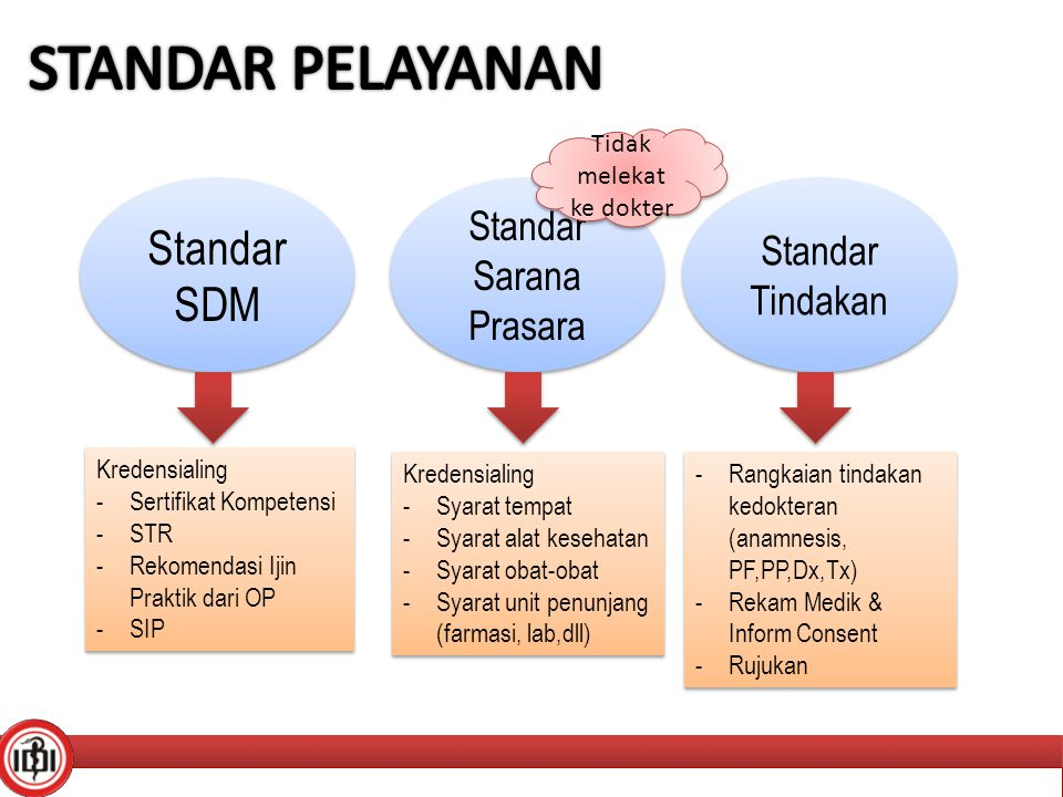 STANDAR PELAYANAN Standar SDM Standar Sarana Prasara Standar Tindakan