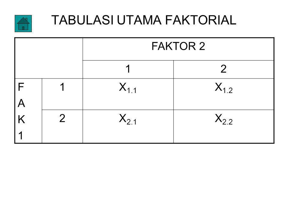 TABULASI UTAMA FAKTORIAL
