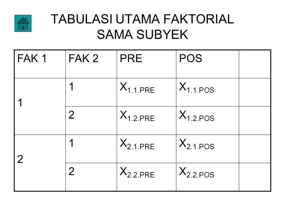 TABULASI UTAMA FAKTORIAL SAMA SUBYEK