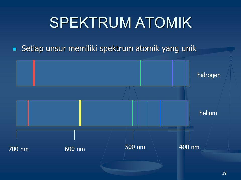 SPEKTRUM ATOMIK Setiap unsur memiliki spektrum atomik yang unik