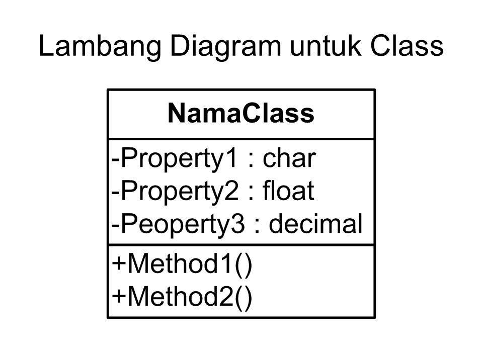 Lambang Diagram untuk Class