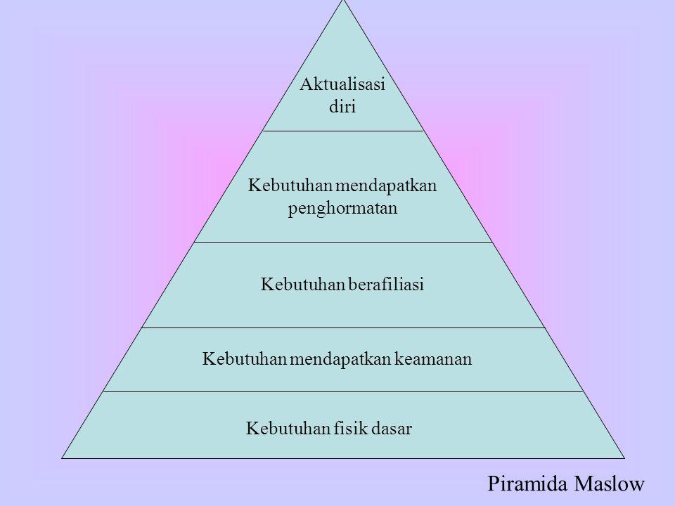 Piramida Maslow Aktualisasi diri Kebutuhan mendapatkan penghormatan