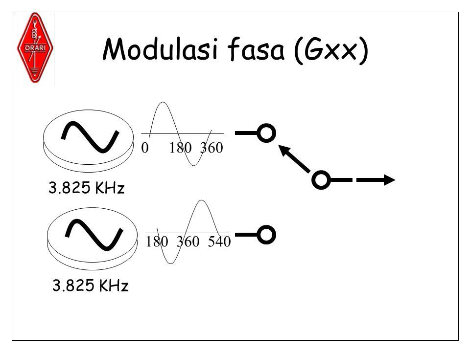 Modulasi fasa (Gxx) 180 360 3.825 KHz 180 360 540 3.825 KHz