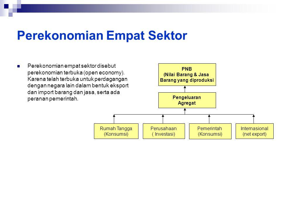 Perekonomian Empat Sektor