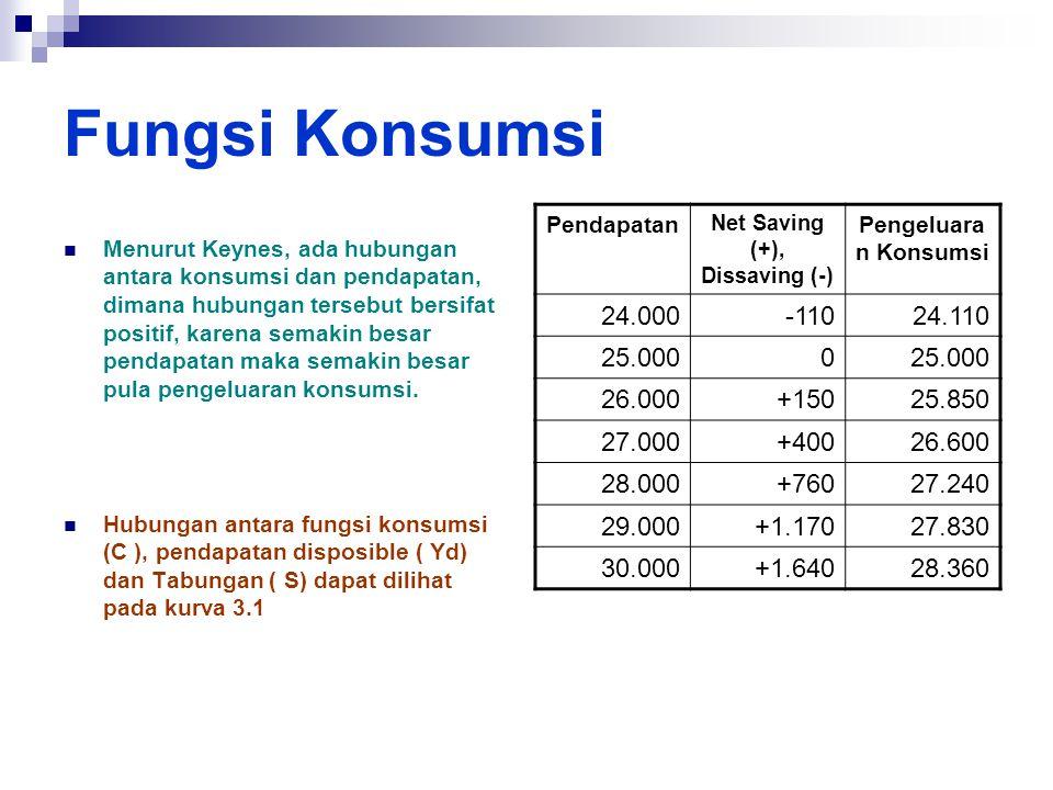 Net Saving (+), Dissaving (-)