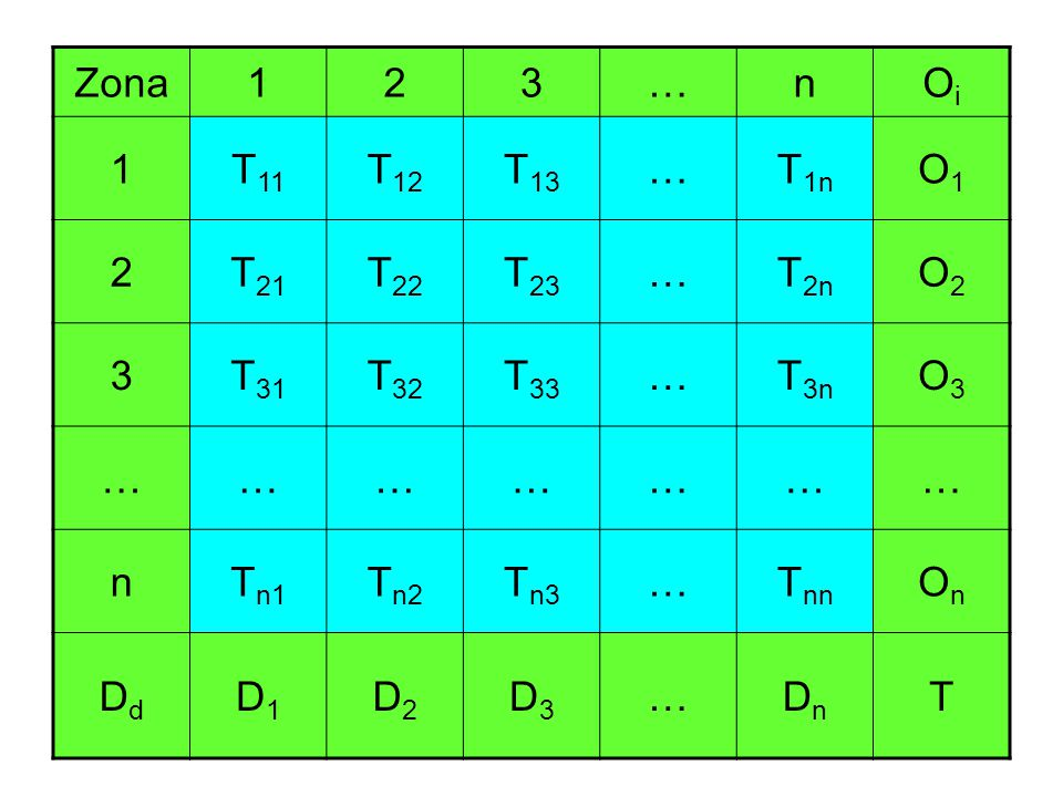 Zona 1. 2. 3. … n. Oi. T11. T12. T13. T1n. O1. T21. T22. T23. T2n. O2. T31. T32. T33.