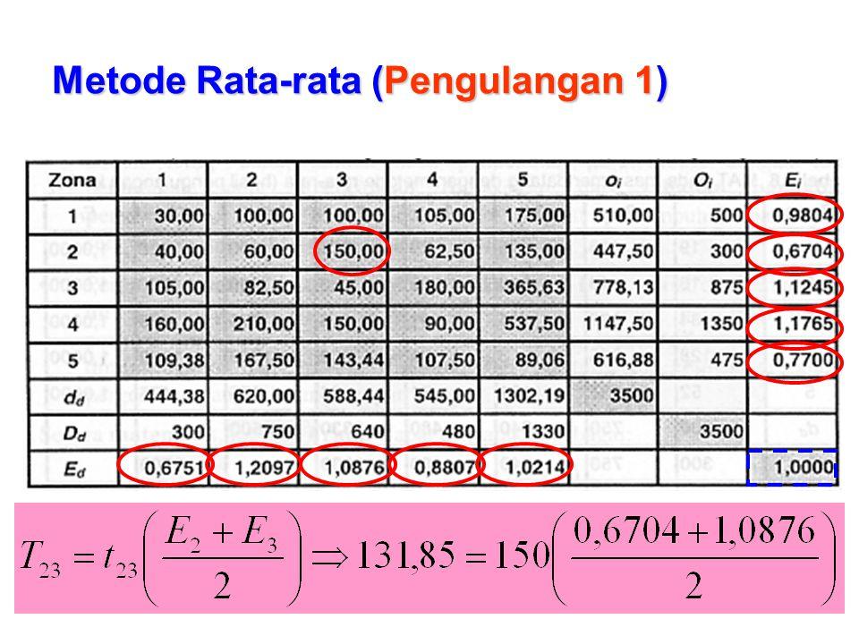 Metode Rata-rata (Pengulangan 1)