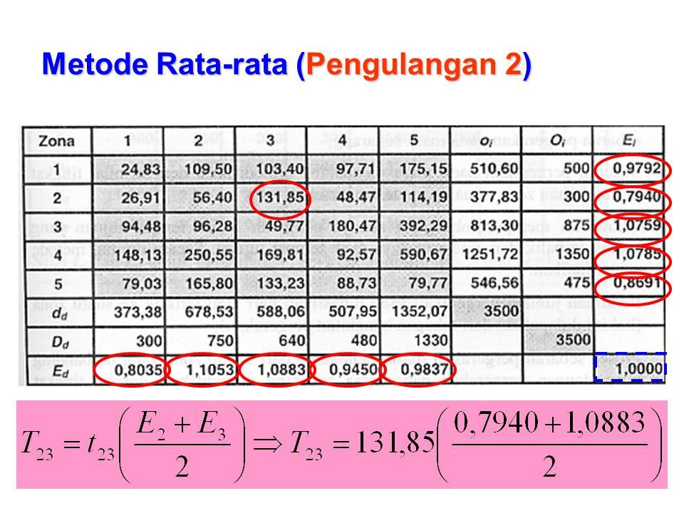Metode Rata-rata (Pengulangan 2)